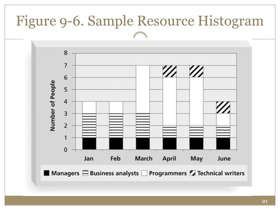 21 Figure 9-6. Sample Resource Histogram