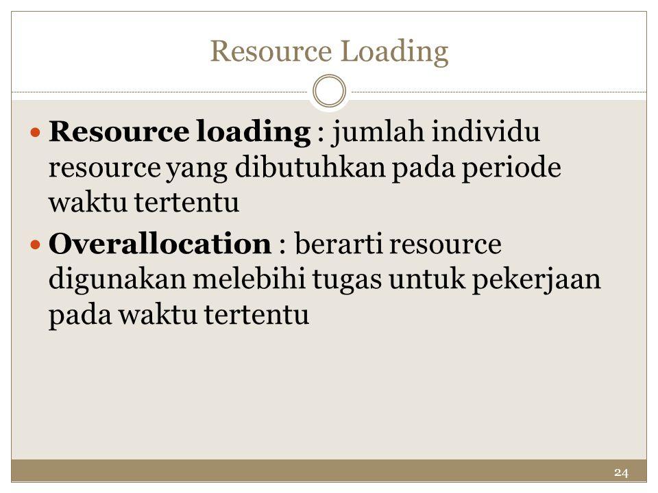 24 Resource Loading Resource loading : jumlah individu resource yang dibutuhkan pada periode waktu tertentu Overallocation : berarti resource digunaka
