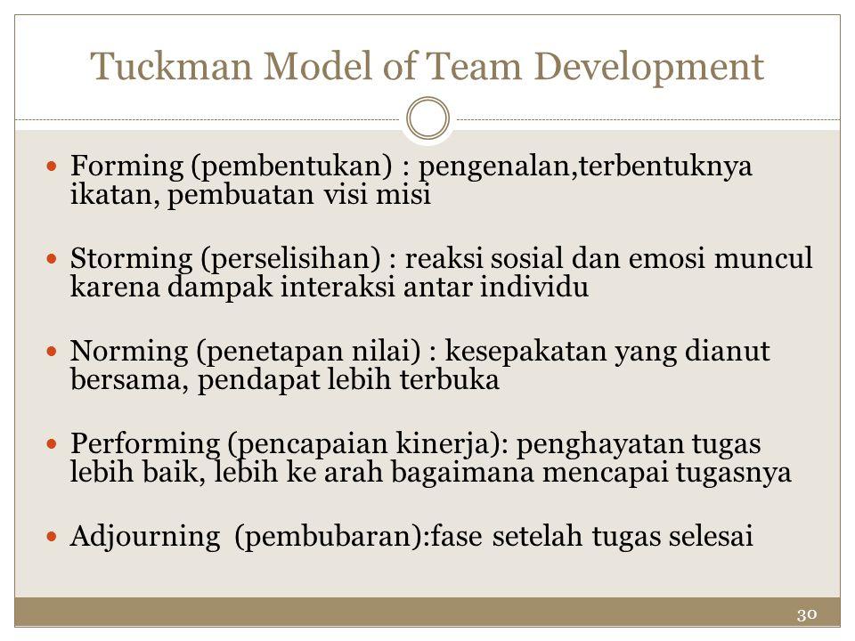 30 Tuckman Model of Team Development Forming (pembentukan) : pengenalan,terbentuknya ikatan, pembuatan visi misi Storming (perselisihan) : reaksi sosi