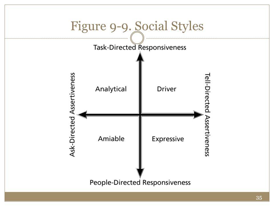 35 Figure 9-9. Social Styles