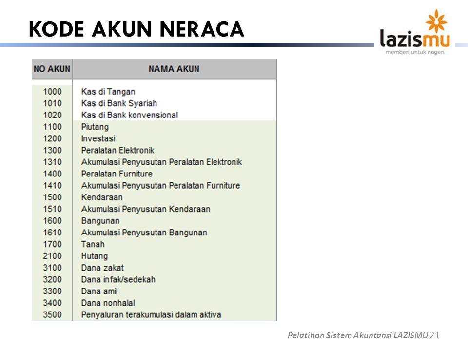 KODE AKUN NERACA Pelatihan Sistem Akuntansi LAZISMU 21