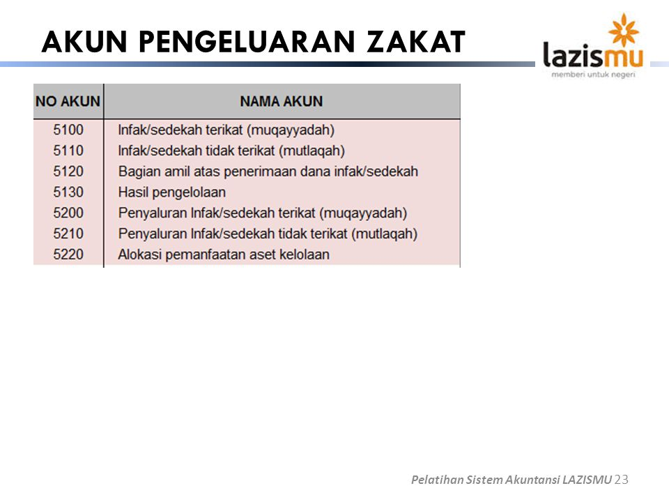 AKUN PENGELUARAN ZAKAT Pelatihan Sistem Akuntansi LAZISMU 23