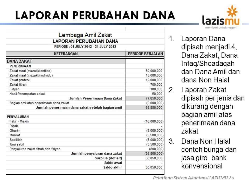 LAPORAN PERUBAHAN DANA Pelatihan Sistem Akuntansi LAZISMU 25 1.Laporan Dana dipisah menjadi 4, Dana Zakat, Dana Infaq/Shoadaqah dan Dana Amil dan dana
