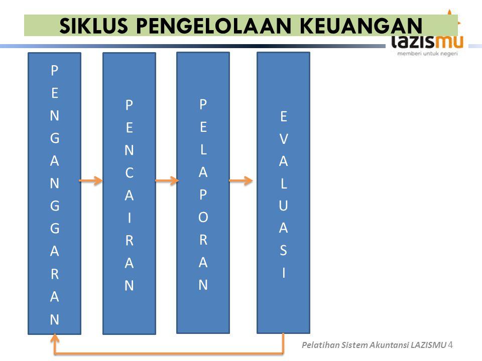 SIKLUS PENGELOLAAN KEUANGAN Pelatihan Sistem Akuntansi LAZISMU 4