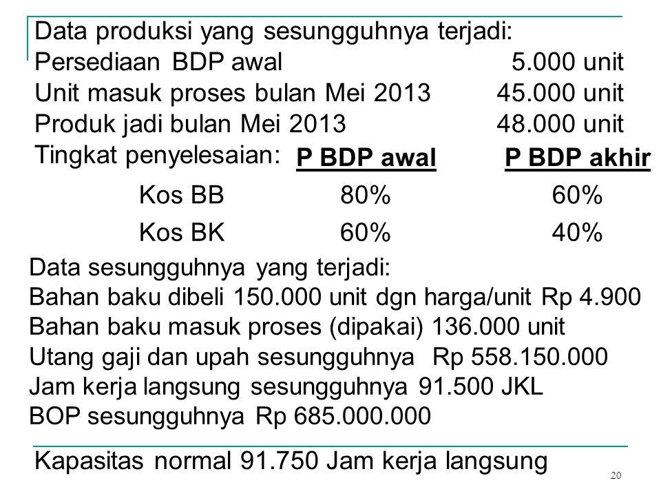 20 Data produksi yang sesungguhnya terjadi: Persediaan BDP awal 5.000 unit Unit masuk proses bulan Mei 201345.000 unit Produk jadi bulan Mei 201348.00