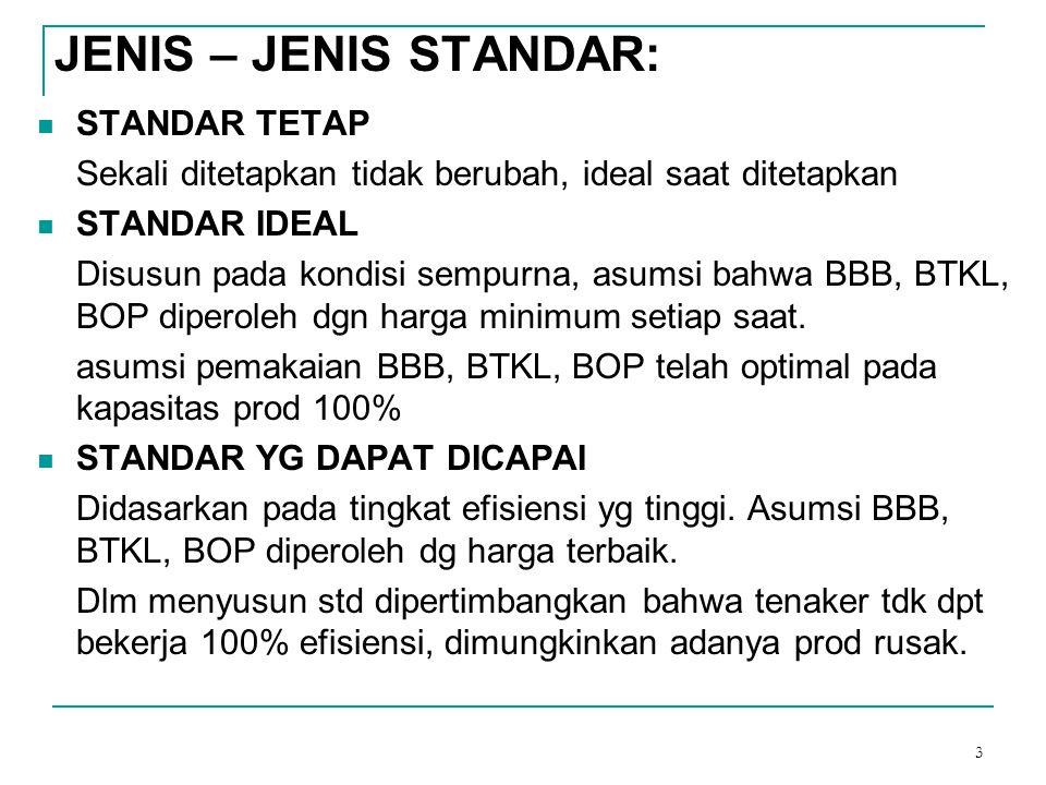 3 JENIS – JENIS STANDAR: STANDAR TETAP Sekali ditetapkan tidak berubah, ideal saat ditetapkan STANDAR IDEAL Disusun pada kondisi sempurna, asumsi bahw