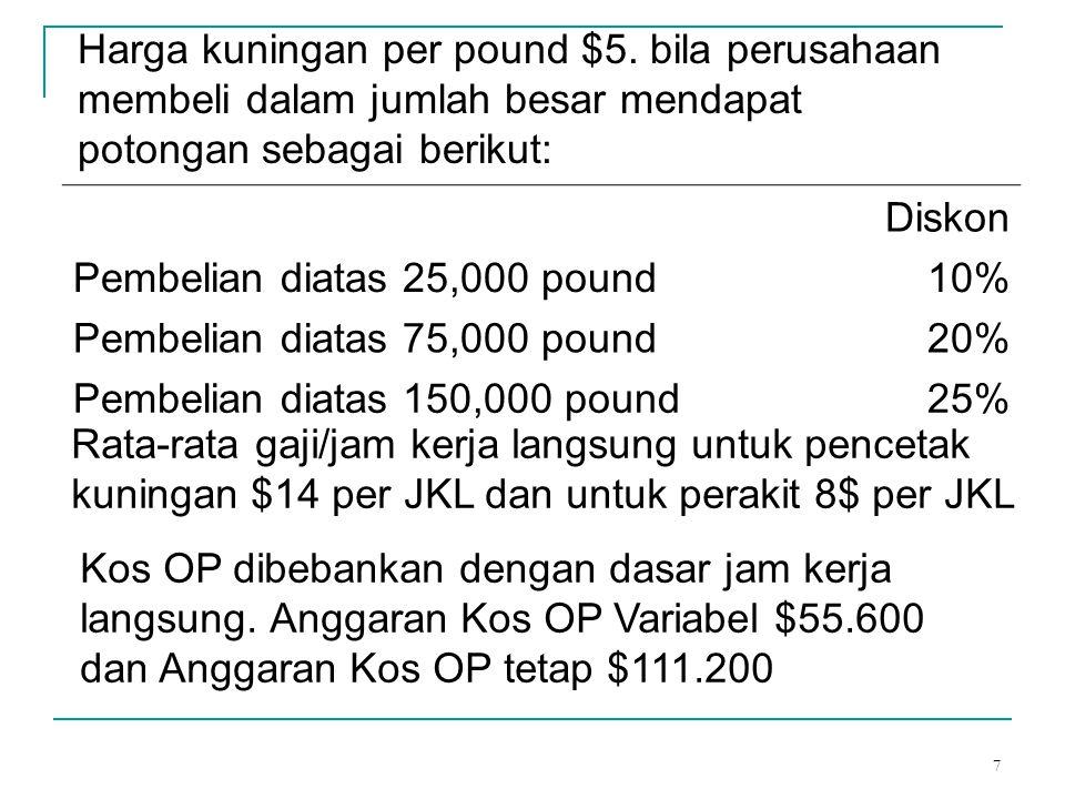 7 Harga kuningan per pound $5. bila perusahaan membeli dalam jumlah besar mendapat potongan sebagai berikut: Diskon Pembelian diatas 25,000 pound10% P