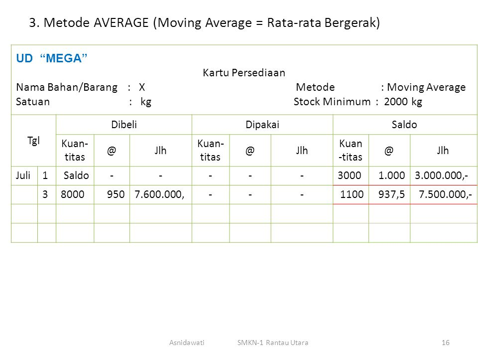 "3. Metode AVERAGE (Moving Average = Rata-rata Bergerak) UD ""MEGA"" Kartu Persediaan Nama Bahan/Barang : X Metode : Moving Average Satuan : kg Stock Min"
