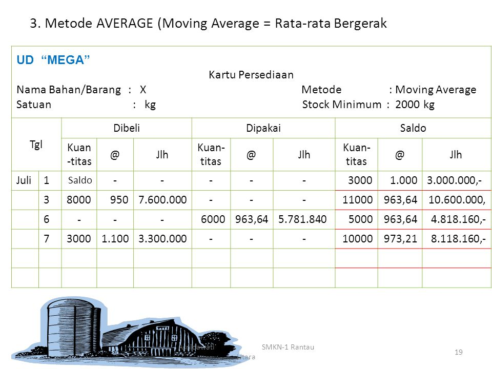 "3. Metode AVERAGE (Moving Average = Rata-rata Bergerak UD ""MEGA"" Kartu Persediaan Nama Bahan/Barang : X Metode : Moving Average Satuan : kg Stock Mini"