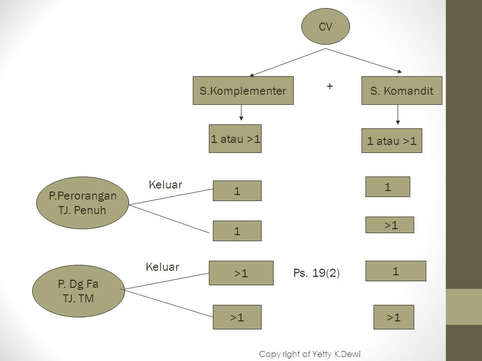 CV S.KomplementerS. Komandit + 1 atau >1 1 1 1 >1 1 P.Perorangan TJ. Penuh P. Dg Fa TJ. TM Ps. 19(2) Keluar Copy right of Yetty K.Dewi