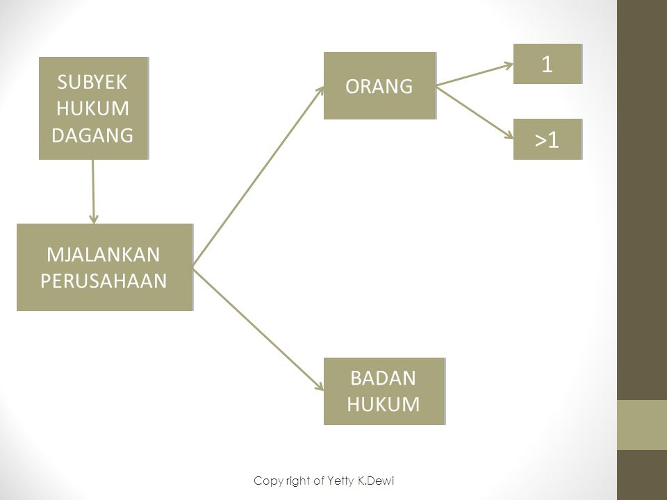 SUBYEK HUKUM DAGANG BADAN HUKUM ORANG 11 >1 MJALANKAN PERUSAHAAN Copy right of Yetty K.Dewi