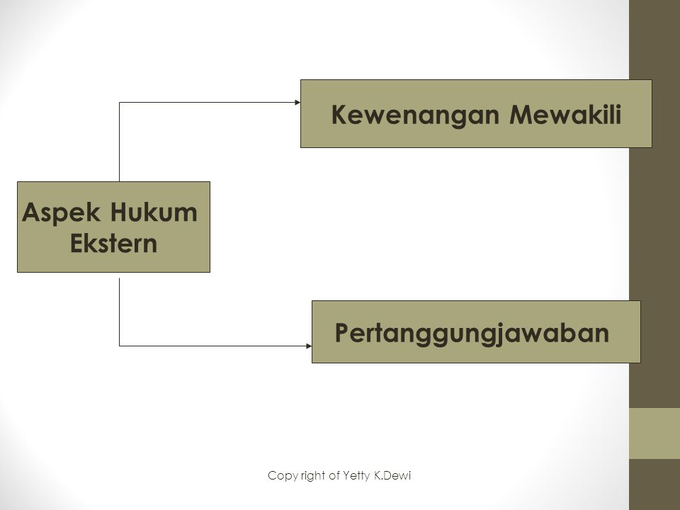 Aspek Hukum Ekstern Kewenangan Mewakili Pertanggungjawaban Copy right of Yetty K.Dewi