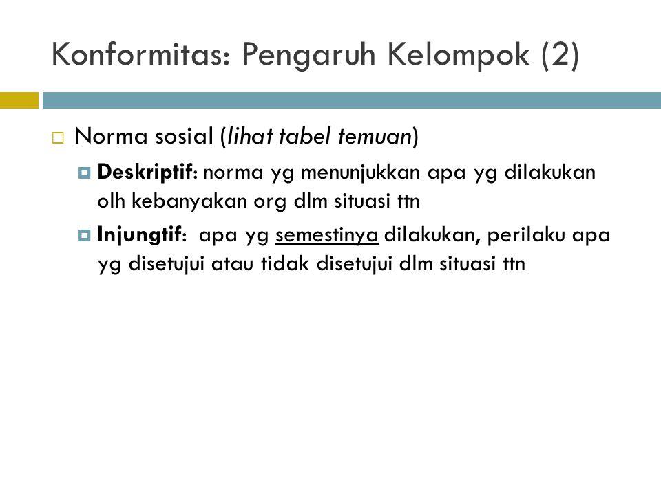 Konformitas: Pengaruh Kelompok (2)  Norma sosial (lihat tabel temuan)  Deskriptif: norma yg menunjukkan apa yg dilakukan olh kebanyakan org dlm situ