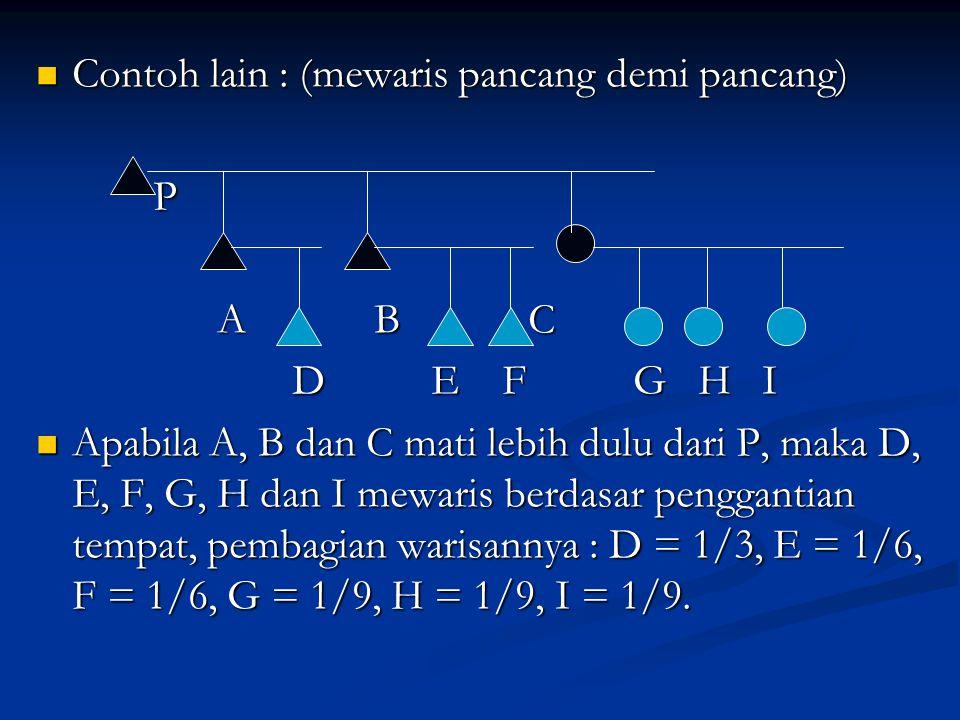 Contoh lain : (mewaris pancang demi pancang) Contoh lain : (mewaris pancang demi pancang) P A B C A B C D E F G H I D E F G H I Apabila A, B dan C mat