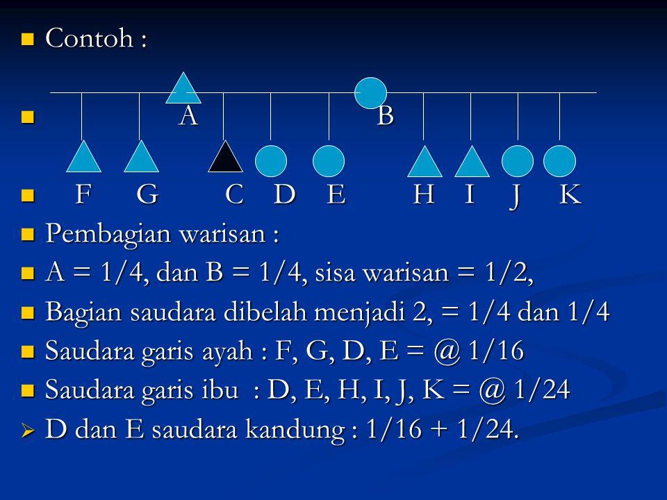 Contoh : Contoh : A B A B F G C D E H I J K F G C D E H I J K Pembagian warisan : Pembagian warisan : A = 1/4, dan B = 1/4, sisa warisan = 1/2, A = 1/