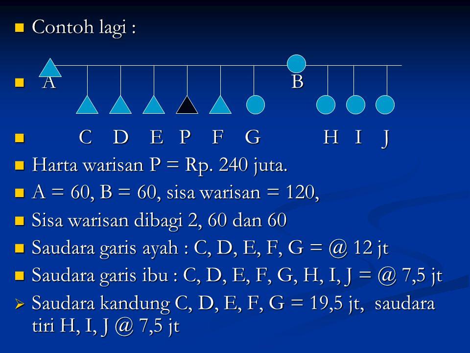 Contoh lagi : Contoh lagi : A B A B C D E P F G H I J C D E P F G H I J Harta warisan P = Rp. 240 juta. Harta warisan P = Rp. 240 juta. A = 60, B = 60