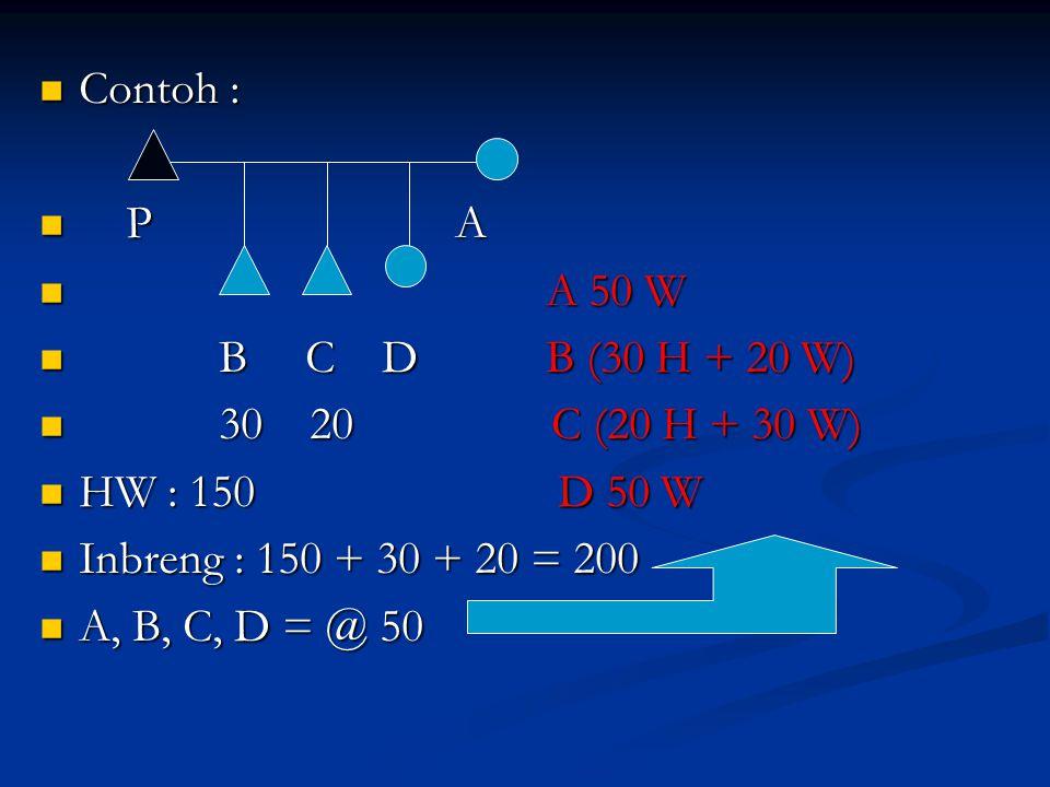 Contoh : Contoh : P A P A A 50 W A 50 W B C D B (30 H + 20 W) B C D B (30 H + 20 W) 30 20 C (20 H + 30 W) 30 20 C (20 H + 30 W) HW : 150 D 50 W HW : 1