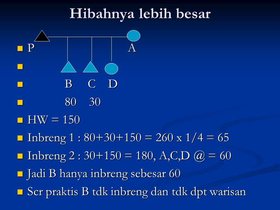 Hibahnya lebih besar P A P A B C D B C D 80 30 80 30 HW = 150 HW = 150 Inbreng 1 : 80+30+150 = 260 x 1/4 = 65 Inbreng 1 : 80+30+150 = 260 x 1/4 = 65 I