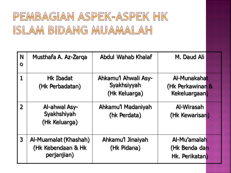 4 As-Siyasah Asy- Syar'iyah (Hk Tata Negara) Al-Ahkamu'l-murafa'at (Hk Acara) Al-Jinayat (Hk Pidana) 5Al-Jinayat (Hk Pidana Ahkamu'd-dusturiyah Hk Perundang- undangan Al-Ahkam As- Shulthaniyat (HTN) 6As-Siyar (Hk Antarnegara) Ahkamu'd-dauliyah(Hk-Ketatanegaraan)As-Siyar (Hk Internasional) 7Al-Adab (Hk Sopan santun) Ahkamu'l-Iqtishadiyah (Hk Ekonomi & harta) Al-Mukhasamat (Hk Acara)