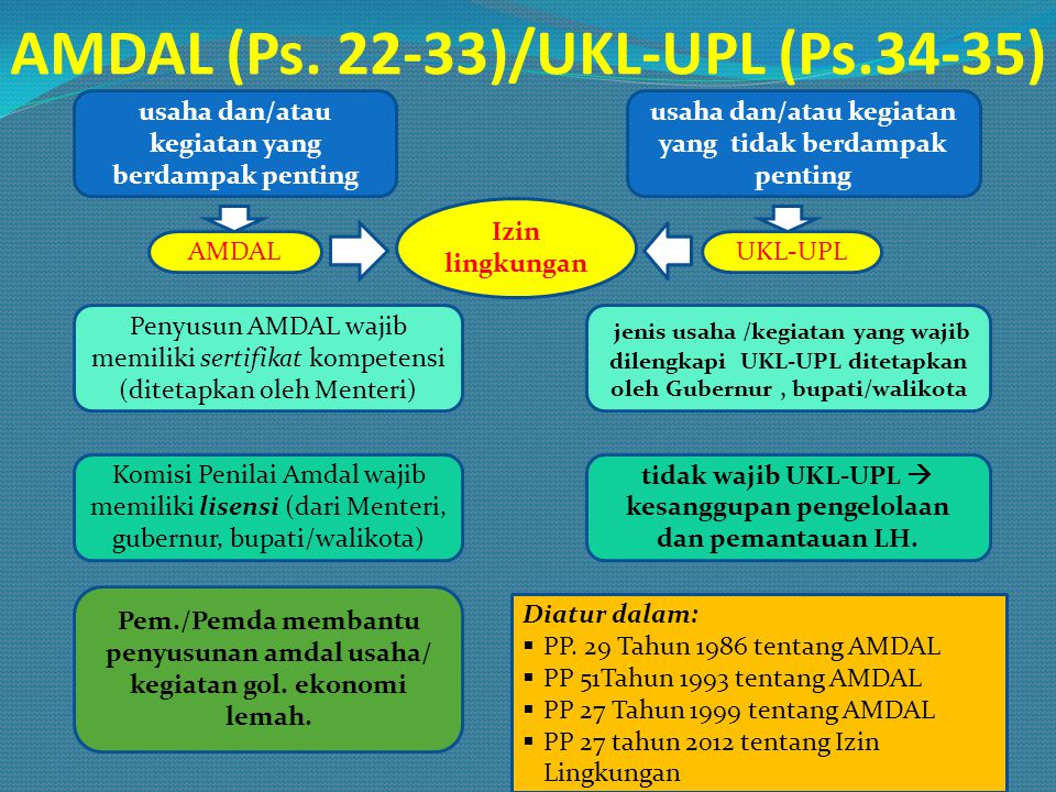 AMDAL (Ps. 22-33)/UKL-UPL (Ps.34-35) AMDALUKL-UPL usaha dan/atau kegiatan yang berdampak penting usaha dan/atau kegiatan yang tidak berdampak penting
