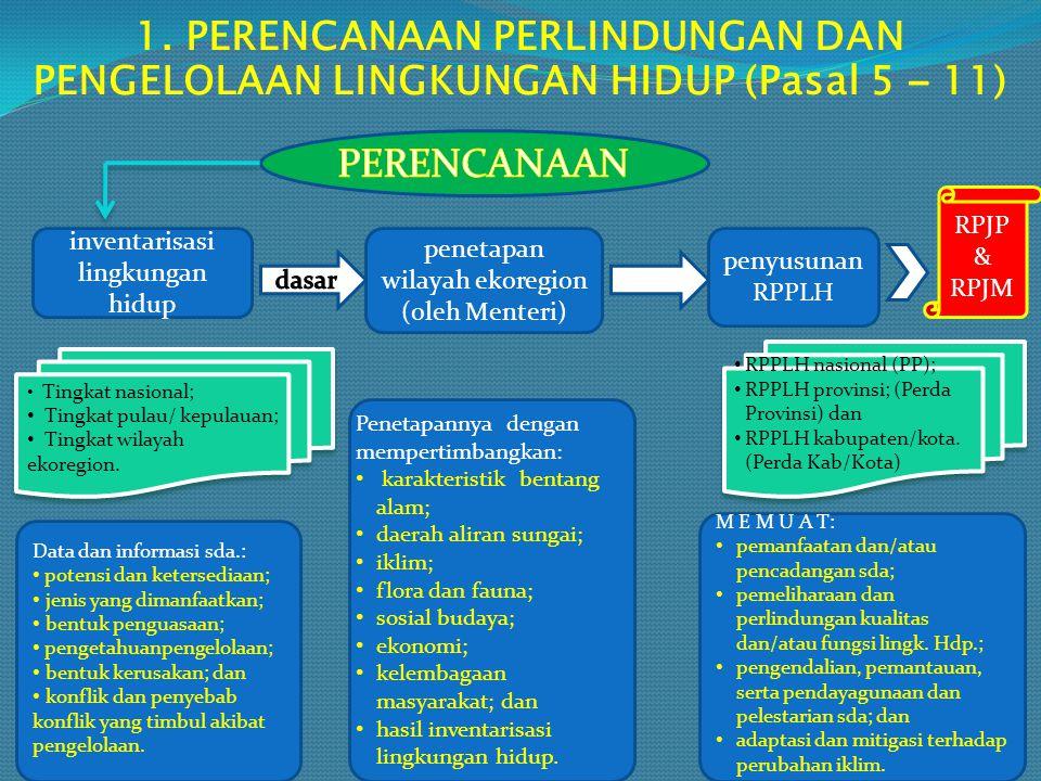 1. PERENCANAAN PERLINDUNGAN DAN PENGELOLAAN LINGKUNGAN HIDUP (Pasal 5 – 11) inventarisasi lingkungan hidup penetapan wilayah ekoregion (oleh Menteri)