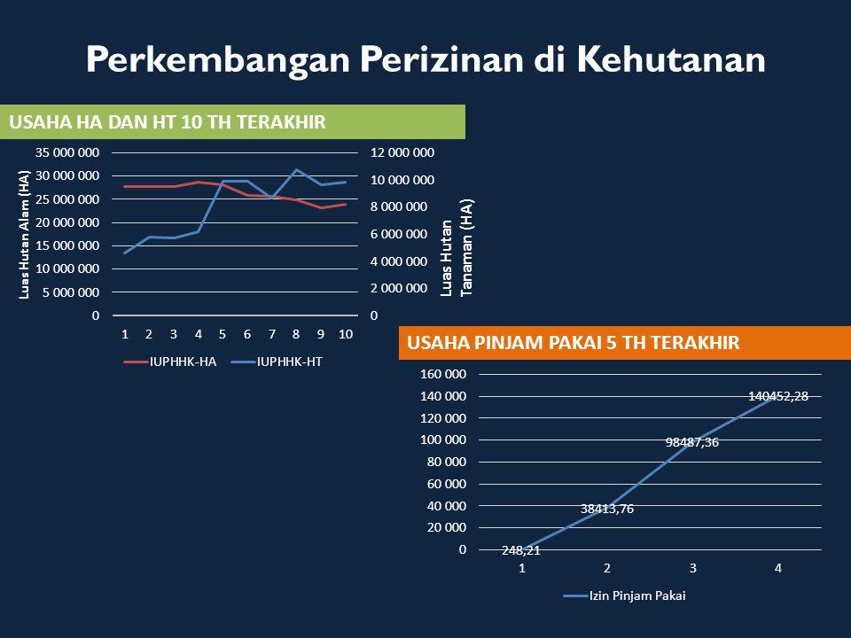 Perkembangan pengesahan RKT IUPHHK-HA Tahun 2008 sampai dengan Desember 2012 Sumber : Direktorat Bina Usaha Hutan Alam, Ditjen Bina Usaha Kehutanan, 2013