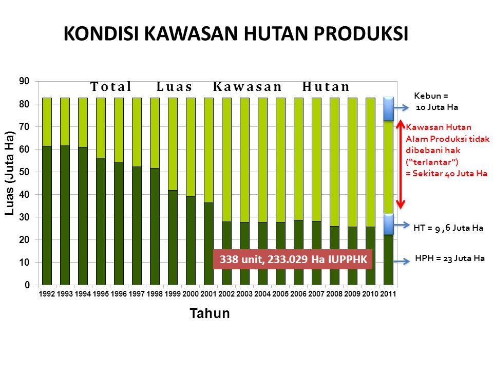 a. Ketidak-pastian dan konflik kawasan hutan, 2012 2.2. Driver Factor-1
