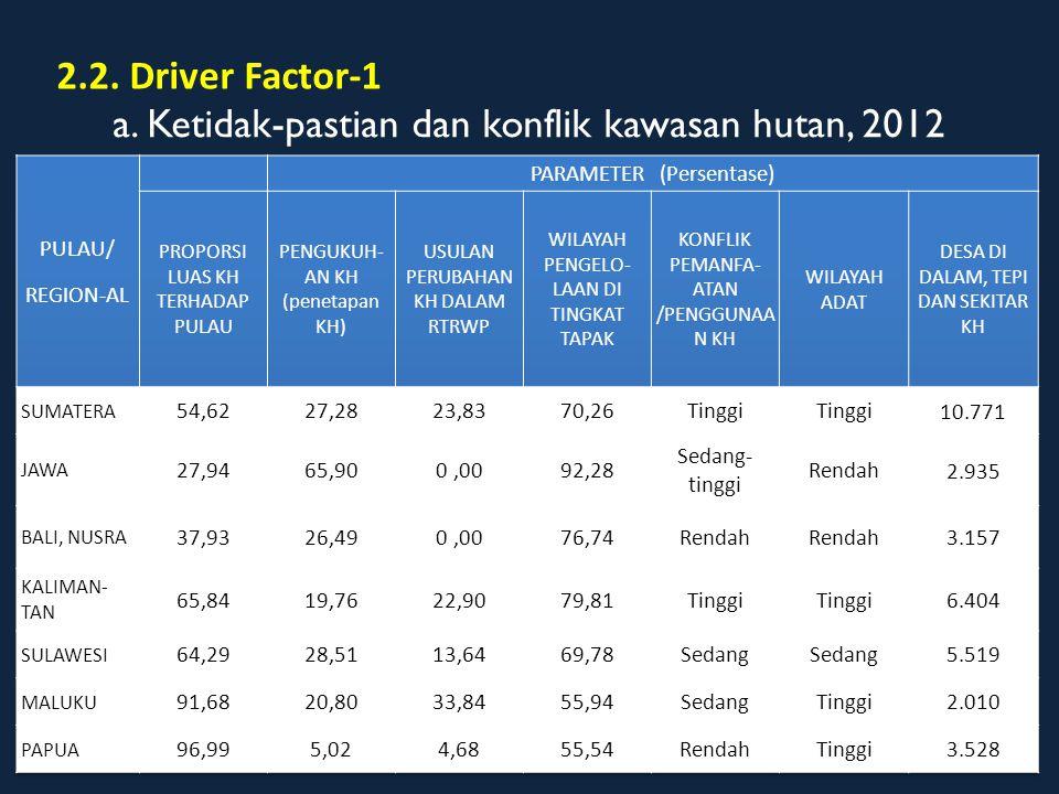 b. Keberadaan IPPKH di Dalam IUPHHK 338 unit, 233.029 Ha Sumber: Kemenhut, 2012