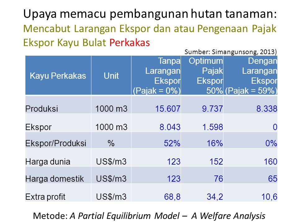 Metode: A Partial Equilibrium Model – A Welfare Analysis Upaya memacu pembangunan hutan tanaman: Mencabut Larangan Ekspor dan atau Pengenaan Pajak Ekspor Kayu Bulat Pulp Kayu PulpUnit Tanpa Larangan Ekspor (Pajak = 0%) Optimum Pajak Ekspor 25% Dengan Larangan Ekspor (Pajak = 60%) Produksi1000 m344.07438.37127.800 Ekspor1000 m315.3909.101-2.880 Ekspor/Produksi%35%24%0% Harga duniaUS$/m3586375,0 Harga domestikUS$/m3584830,0 Extra profitUS$/m323,016,4-9,6 Sumber: Simangunsong, 2013)
