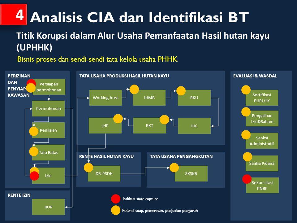 P ELAKSANAAN K EBIJAKAN K EHUTANAN P ENGARUH TERHADAP B IAYA T RANSAKSI -5-4-3-20+1+2+3+4+5 P ELAKSANAAN PERIZINAN Pencadangan kawasan hutan (SK 6273/2011) 22 1 Analisis makro-mikro (PerDirjen BUK No 5/11) 1 21 1 1 Pengurusan izin (P 50/10, 26/12)— rekomendasi Gub/Bup.