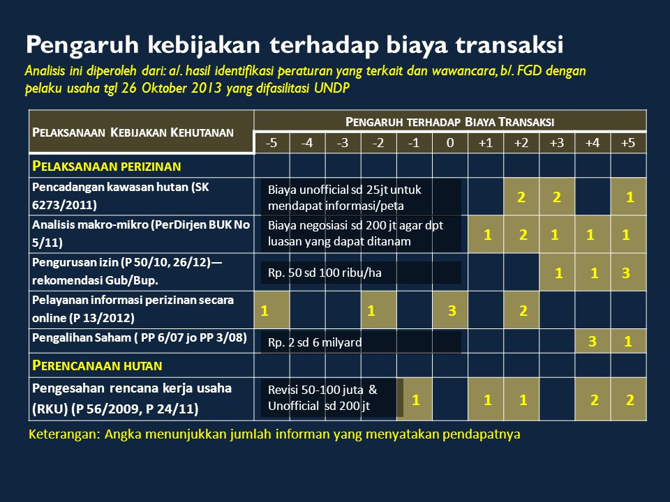 P ELAKSANAAN K EBIJAKAN K EHUTANAN P ENGARUH TERHADAP B IAYA T RANSAKSI -5-4-3-20+1+2+3+4+5 Pengesahan rencana kerja tahunan (RKT) (P 56/2009, 24/11)— menetapkan jatah produksi 1 32 2 Penataan batas areal izin (P 19/11, P 43/13) 1 1 1 IHMB (P 33/2009 jo P 5/2011) 21 P RODUKSI H ASIL H UTAN Pemasukan dan penggunaan alat (P 53/2009) 5 1 1 Kerjasama operasi dalam hutan tanaman (P 20/05, P 29/12) 1111 Pemenuhan tenaga teknis (GANIS) kehutanan (P 58/2009).