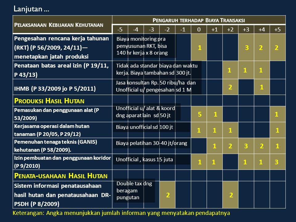 P ELAKSANAAN K EBIJAKAN K EHUTANAN P ENGARUH TERHADAP B IAYA T RANSAKSI -5-4-3-20+1+2+3+4+5 Sertifikasi Pengelolaan Hutan Lestari (HA, HT) (P 38/09, P 68/11, P45/12, P42/13) 1 23 1 Verifikasi Legalitas Kayu (P 38/09, P 68/11, P45/12, P42/13) 1 1 2 1 T ERKAIT K AWASAN H UTAN Izin Pemanfaatan Kayu (P 14/11, P 20/13) 1 3 3 Izin Pinjam Pakai Kawasan Hutan (P 18/2011, P 14/2013) 2 1 1 Tukar menukar kawasan hutan (P 32/2010, P 41/2012) 1 1 1 K EBIJAKAN LAIN Monitoring dan pengawasan rutin 14 Perlindungan hutan (termasuk apabila terjadi konflik sosial) 13 Biaya tim teknis lapangan- nego; tarif/luas-jenis kayu Biaya unofficial tergantung luas, sd 15 M Biaya unofficial untuk mendapat izin Lanjutan...