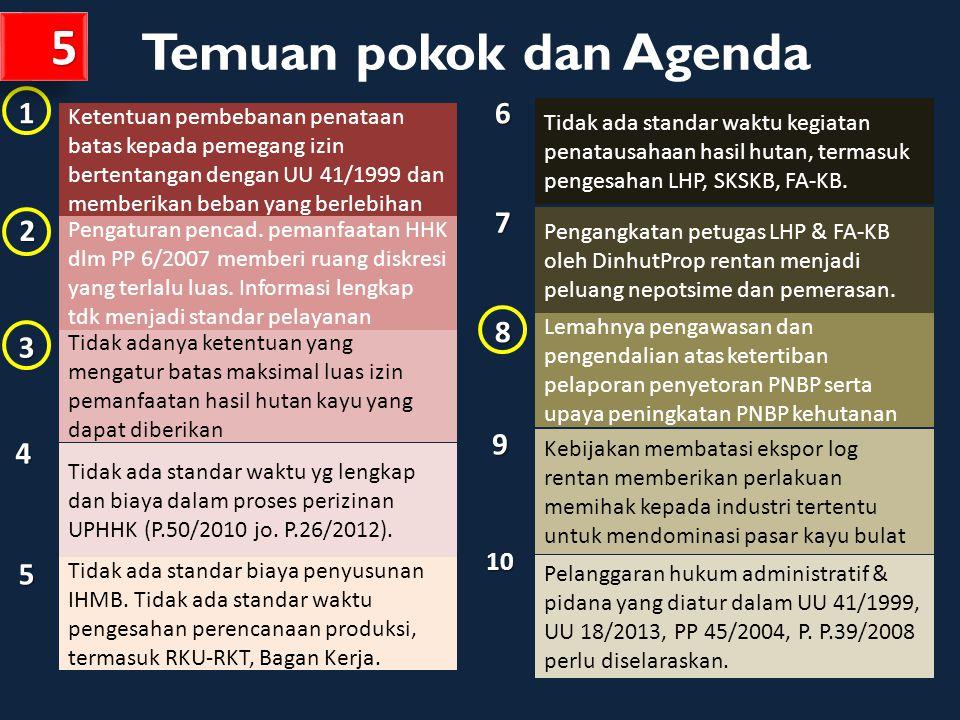 Implikasi terhadap Renaksi-NKB DISAMPAIKAN DALAM LEMBAR TERPISAH Revisi PP 6/2007 jo.