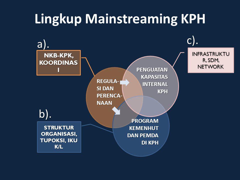 Lingkup Mainstreaming KPH a). b). c). REGULA- SI DAN PERENCA- NAAN PROGRAM KEMENHUT DAN PEMDA DI KPH PENGUATAN KAPASITAS INTERNAL KPH INFRASTRUKTU R,
