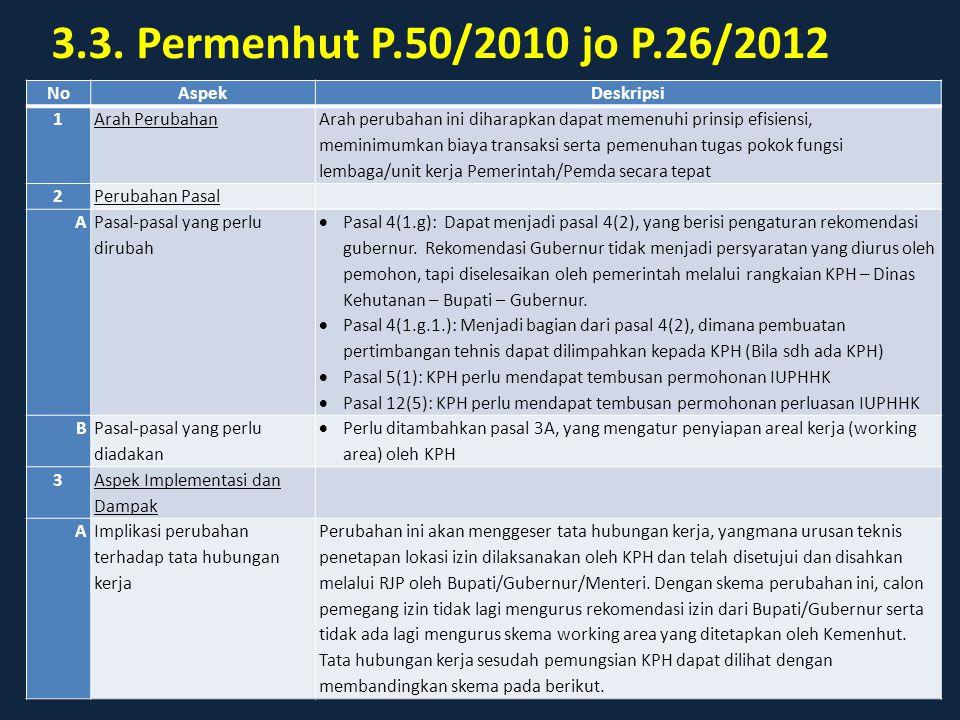 3.3. Permenhut P.50/2010 jo P.26/2012 NoAspekDeskripsi 1Arah Perubahan Arah perubahan ini diharapkan dapat memenuhi prinsip efisiensi, meminimumkan bi