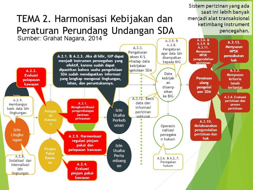 TEMA 2. Harmonisasi Kebijakan dan Peraturan Perundang Undangan SDA Izin Lingku ngan Hak Guna Usaha Operasio nalisasi penegaka n hukum Data kebijak an