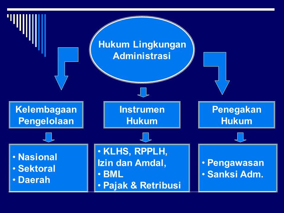 Hukum Lingkungan Administrasi Nasional Sektoral Daerah Kelembagaan Pengelolaan Instrumen Hukum KLHS, RPPLH, Izin dan Amdal, BML Pajak & Retribusi Penegakan Hukum Pengawasan Sanksi Adm.