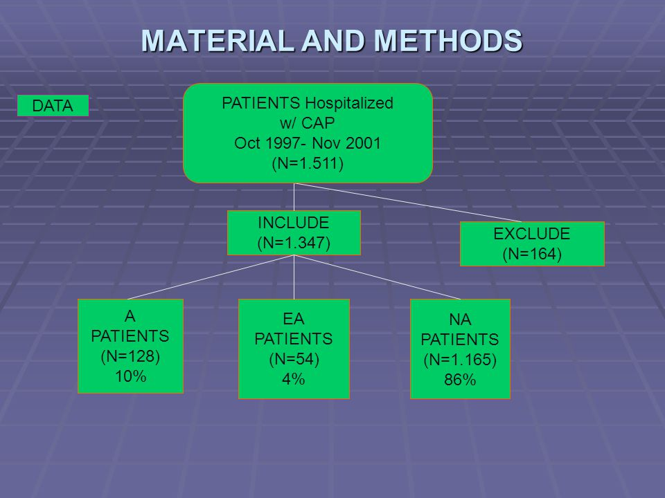 MATERIAL AND METHODS DATA INCLUDE (N=1.347) EXCLUDE (N=164) A PATIENTS (N=128) 10% EA PATIENTS (N=54) 4% NA PATIENTS (N=1.165) 86% PATIENTS Hospitaliz