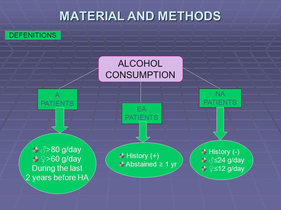 MATERIAL AND METHODS DEFENITIONS ALCOHOL CONSUMPTION A PATIENTS EA PATIENTS NA PATIENTS ♂>80 g/day ♀>60 g/day During the last 2 years before HA Histor