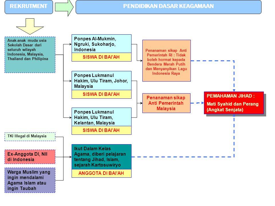 REKRUTMENTPENDIDIKAN DASAR KEAGAMAAN Anak-anak muda usia Sekolah Dasar dari seluruh wilayah Indonesia, Malaysia, Thailand dan Philipina TKI Illegal di
