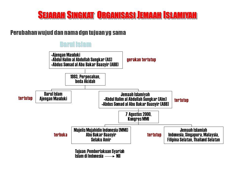 Tujuan Jemaah Islamiah adalah terbentuknya Daulah Islamiah Nusantara, yang didahului dgn terbentuknya NII & NIM Indonesia Singapore Brunei Thailand Selatan Kamboja Phillippine Selatan T UJUAN O RGANISASI J EMAAH I SLAMIYAH