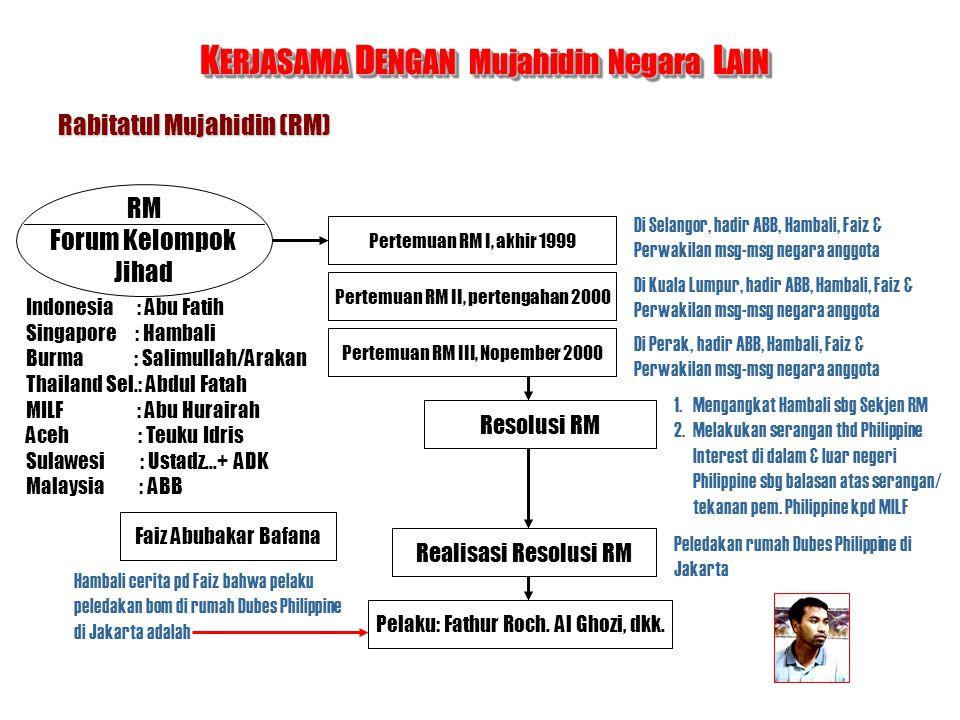 RM Forum Kelompok Jihad Indonesia : Abu Fatih Singapore : Hambali Burma : Salimullah/Arakan Thailand Sel.: Abdul Fatah MILF : Abu Hurairah Aceh : Teuk