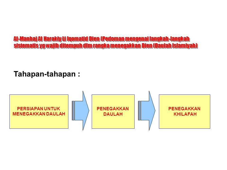 PERSIAPAN UNTUK MENEGAKKAN DAULAH Takwinul Quwwah Istikhdamul Quwwah T AHAPAN P ERJUANGAN J EMAAH I SLAMIYAH Takwinul Jama'ah a.Tarbiyyah (Pendidikan) b.Da'wah c.Pembinaan Hijrah d.Pembinaan Jihad e.Tajnid (Kemiliteran) f.Pembinaan Qa-idah Aminah (Basis yg aman) a.Pembinaan Teritorial b.Diklat c.Tamwil (Pendanaan) d.Jasus (Intelijen) e.Tansiq bainal jama'aat (Jalin Hub antar Pok/Jemaah) a.Da'wah (Indzar) (Ancaman keras) b.Jihad Musallah (Bersenjata)