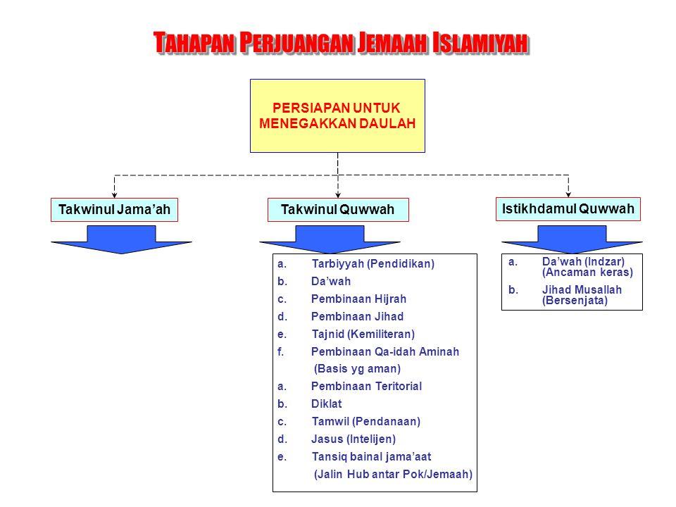PENEGAKKAN DAULAH Tatsbitud Daulah (Pengukuhan Neg) Tansiq bainad Duwal (Jalin Hub Antar Neg) T AHAPAN P ERJUANGAN J EMAAH I SLAMIYAH Takwinud Daulah (Pembentukan Neg) a.Tandhim (Hukumiy) (Pemerintahan) a.Tajnid b.Jihad c.Tahkim (Pengadilan) d.Tamwil (Pendanaan) e.Pembinaan masyarakat Islam f.Tarbiyah