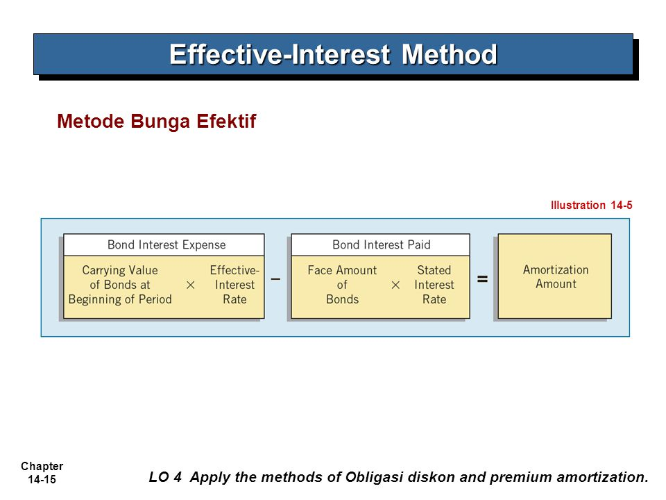 Chapter 14-15 – AA YKPN Metode Bunga Efektif LO 4 Apply the methods of Obligasi diskon and premium amortization. Effective-Interest Method Illustratio