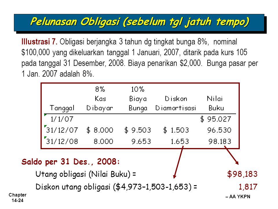Chapter 14-24 – AA YKPN Pelunasan Obligasi (sebelum tgl jatuh tempo) Saldo per 31 Des., 2008: Utang obligasi (Nilai Buku) = $98,183 Diskon utang oblig