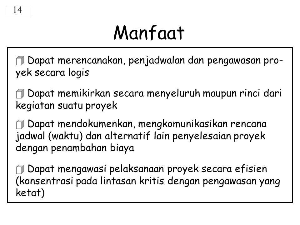 Manfaat 14  Dapat merencanakan, penjadwalan dan pengawasan pro- yek secara logis  Dapat memikirkan secara menyeluruh maupun rinci dari kegiatan suat