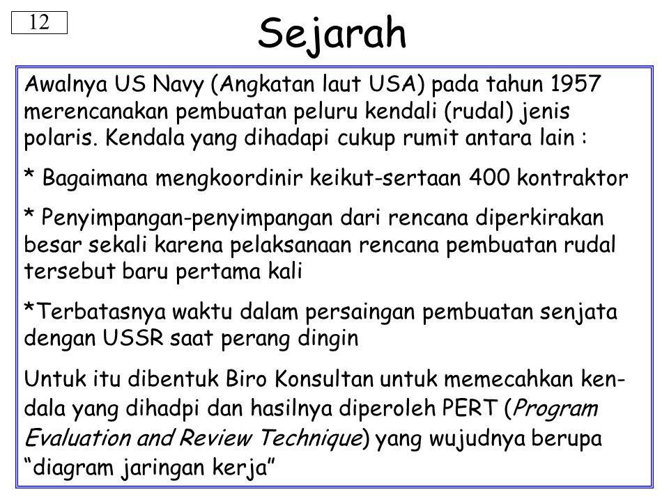 Sejarah Awalnya US Navy (Angkatan laut USA) pada tahun 1957 merencanakan pembuatan peluru kendali (rudal) jenis polaris. Kendala yang dihadapi cukup r