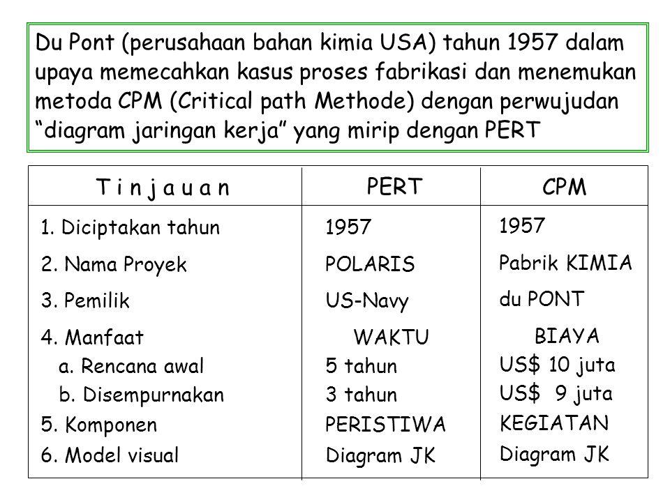 Du Pont (perusahaan bahan kimia USA) tahun 1957 dalam upaya memecahkan kasus proses fabrikasi dan menemukan metoda CPM (Critical path Methode) dengan