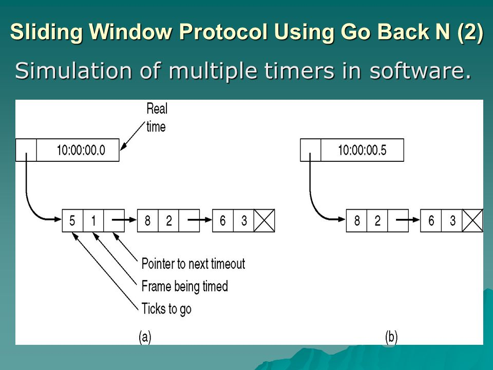 Sliding Window Protocol Using Go Back N (2) Simulation of multiple timers in software.